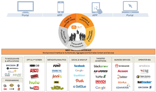Personalized Service Framework Is Linchpin to Next-Gen Video